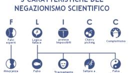 """Sì, ma da che parte sta la ragione? Quali sono le prove scientifiche? Da tempo, per la scienza, una verità dev'essere riducibile a formula: tale formula è lungi dall'esistere per i cosiddetti  mutamenti climatici e per il """"surriscaldamento"""". Sembra evidente una somiglianza fra la realtà planetaria (macro) e quella dell'infinitesimo (micro) ma chi troverà la formula che riunisce le due realtà? Il maggior dilemma per gli scienziati è oggi trovare tale formula. Chi vi riuscisse si porrebbe al terzo posto dopo Galilei ed Einstein..."""