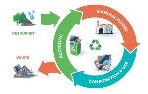 L'economia circolare in un'immagine schematica. Ma il consumo, nel mondo moderno, non subirà sostanziali flessioni: è il sistema... Il irciclo è una scelta ecologica: costa più della distruzione dei rifiuti.