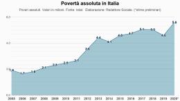 Isat diagramm povertà Italia